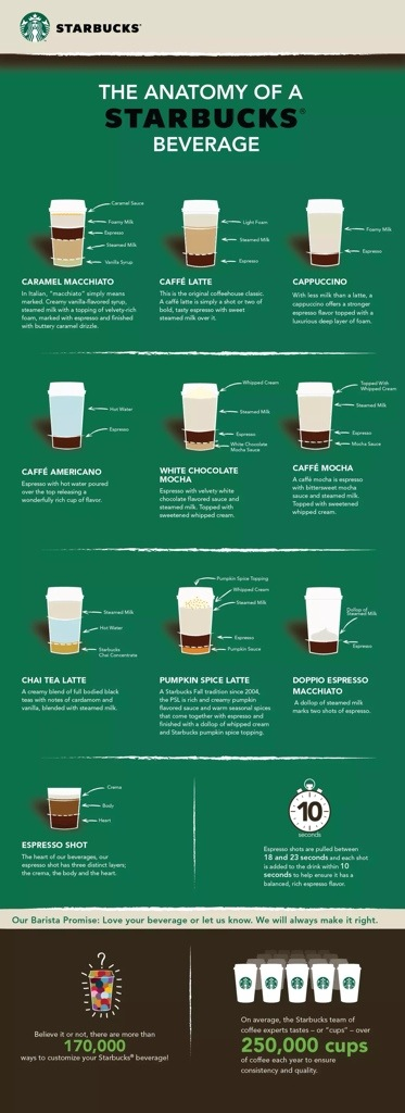 Anatomy of a Starbucks Beverage