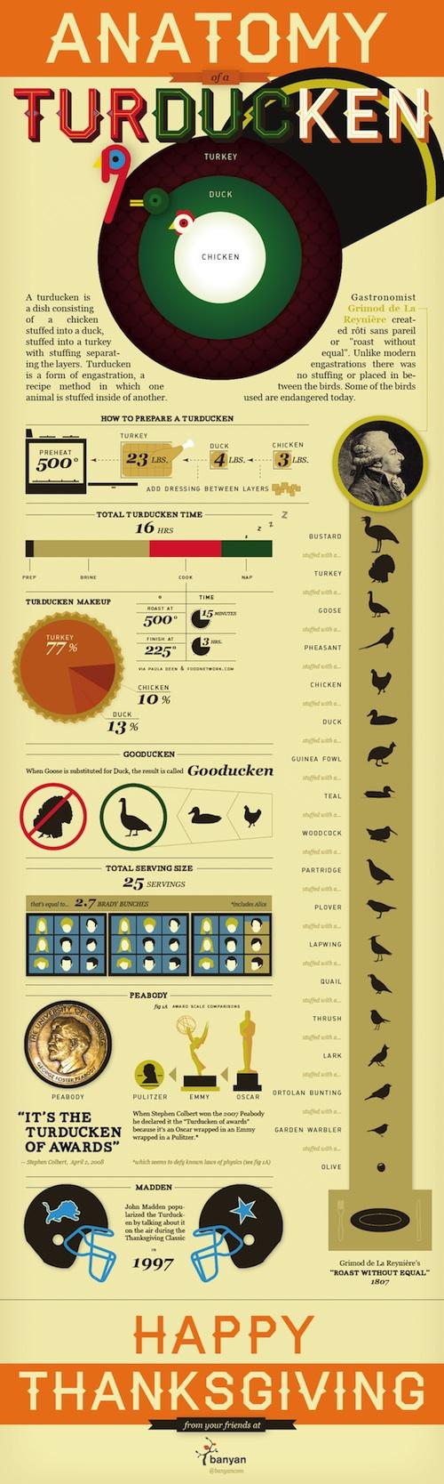 Feast Your Eyes Friday Anatomy of a Turducken